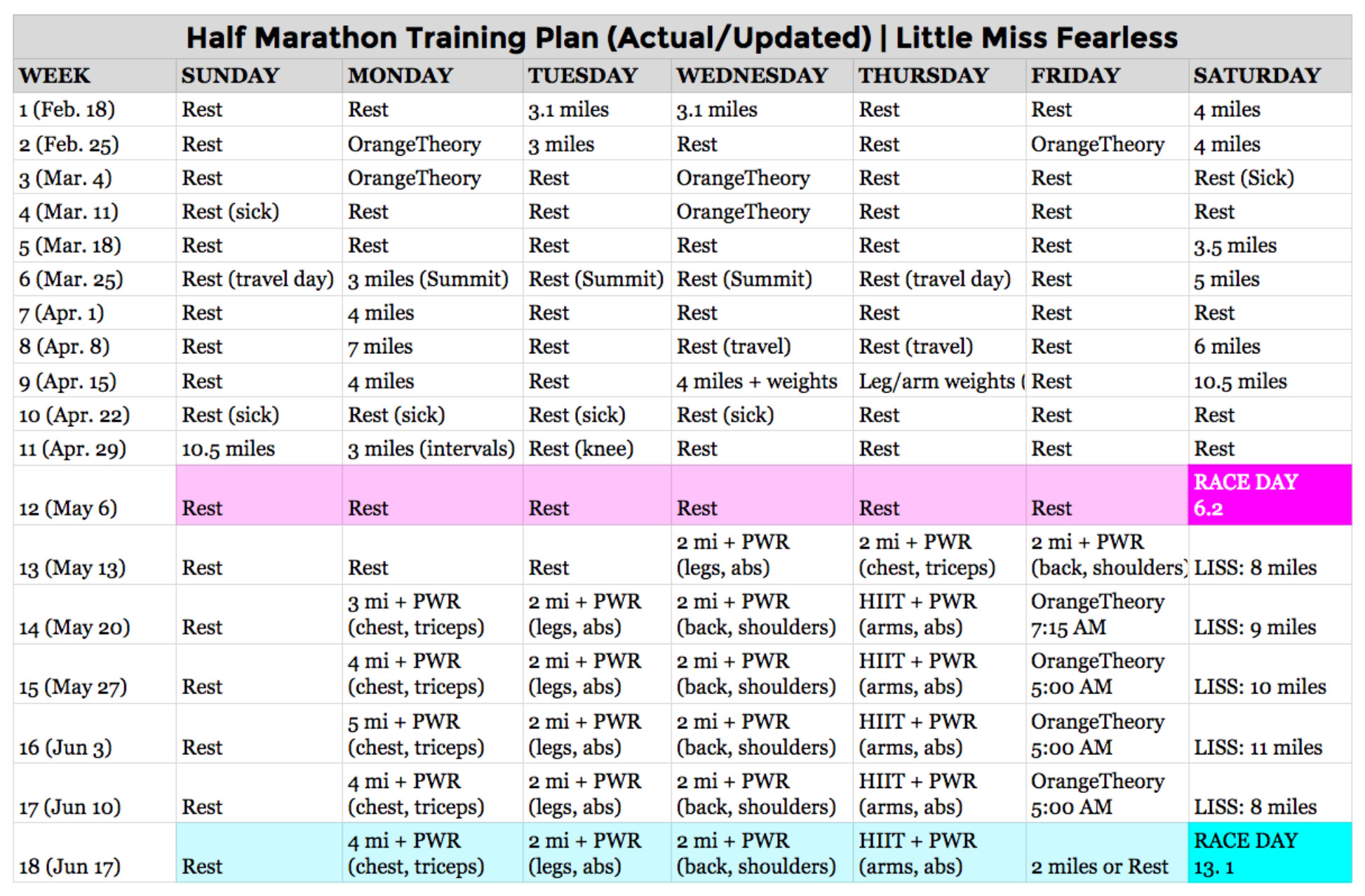Half Marathon Training Update + What's Next | Little Miss Fearless